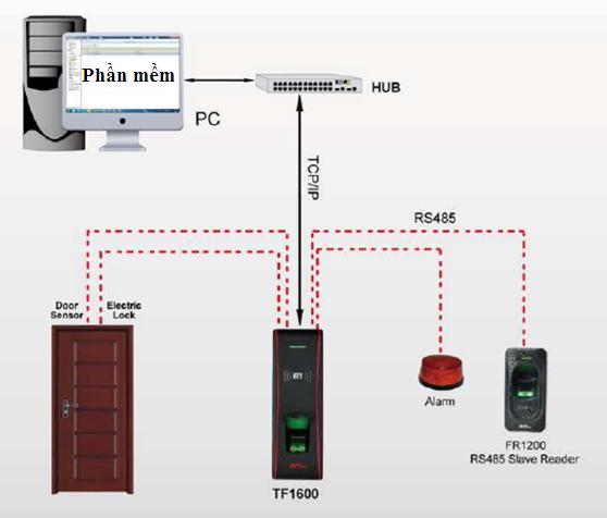 Giải pháp hệ thống quản lý vào ra ngân hàng sử dụng thiết bị đầu đọc